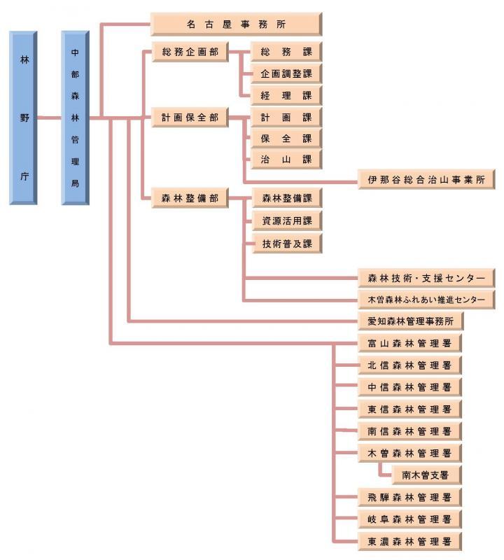 平成25年組織図