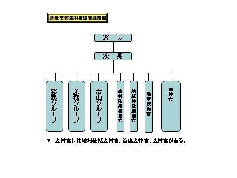 網走南部森林管理署組織図