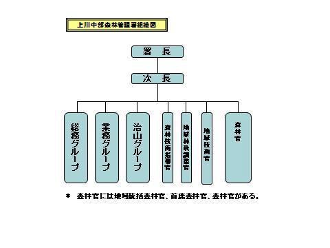 上川中部森林管理署組織図