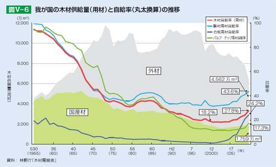 林野庁「木材需給表」。国産材は減少し外材が増加。