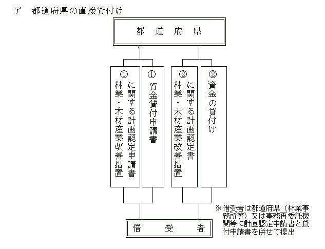 貸付方法図(都道府県直接貸付)
