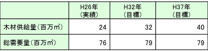 28mokuzaimokuhyou