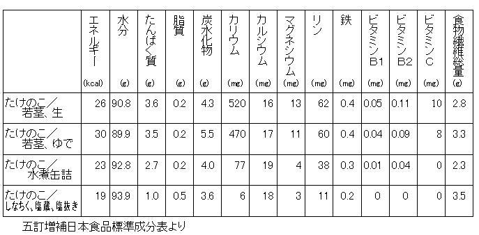 たけのこ:五訂増補日本食品標準成分表からの抜粋