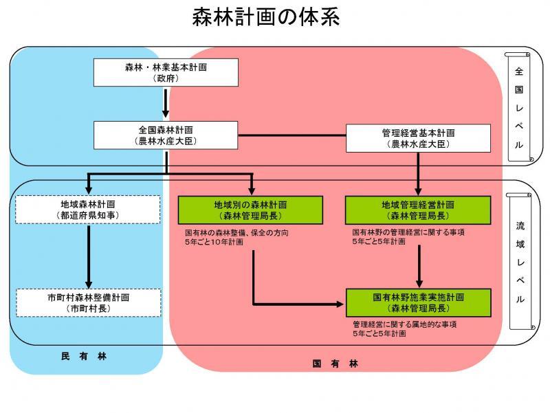 森林計画の体系