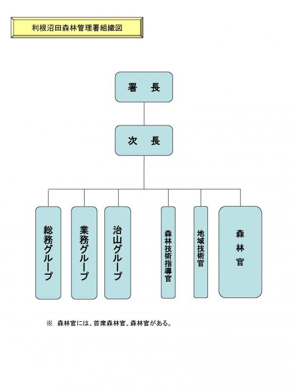 組織図(利根沼田)25.4.1