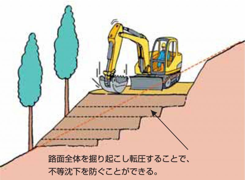 Ⅵ 森林作業道づくり-2