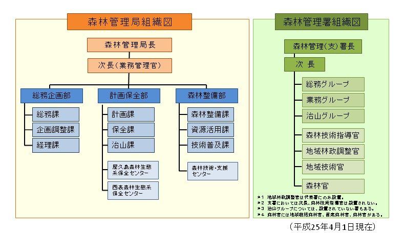 九州森林管理局組織図