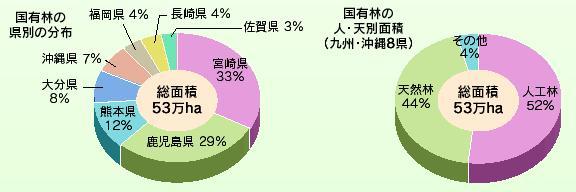 グラフ:国有林の面積