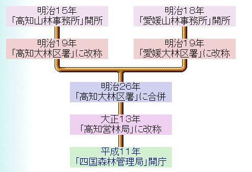 四国森林管理局までの変遷の図