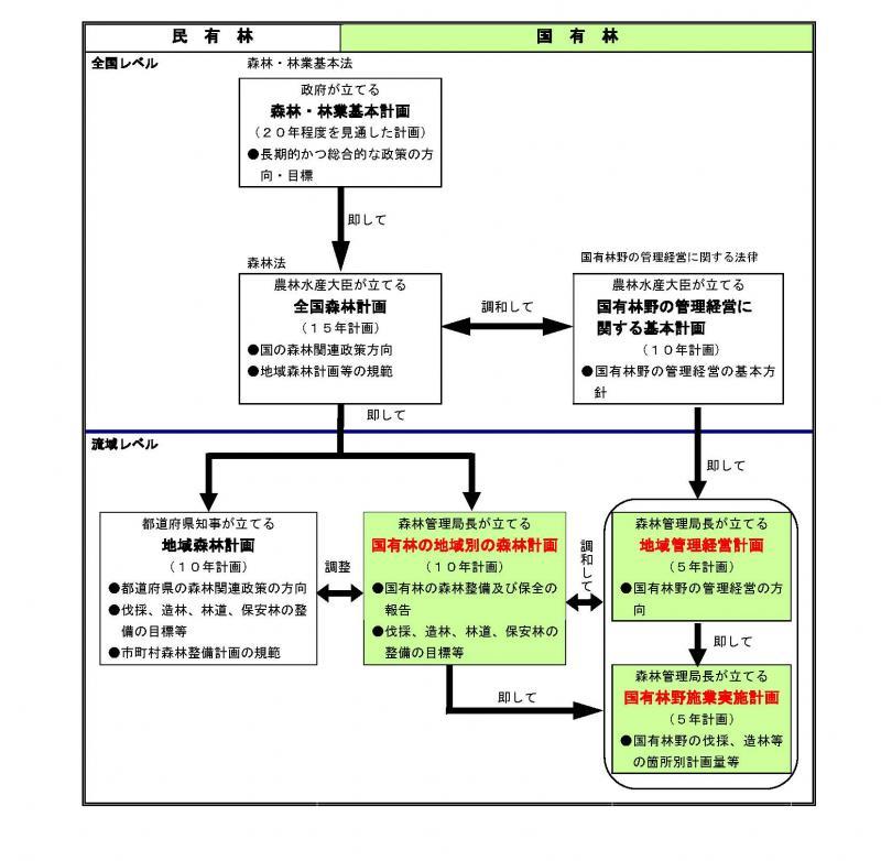 森林計画体系図